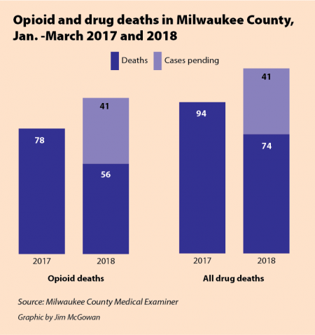 Opioid and drug deaths in Milwaukee County, January - March 2017 and 2018