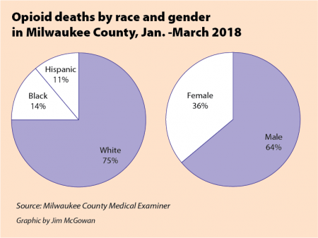 Opioid deaths by race and gender in Milwaukee County, January - March 2018