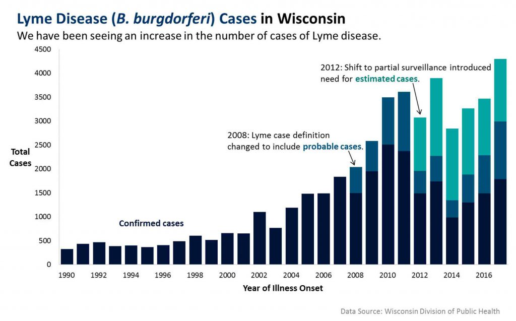 Lyme Disease(B. burgdorferi) Cases in Wisconsin. Chart from the Wisconsin Department of Health Services.