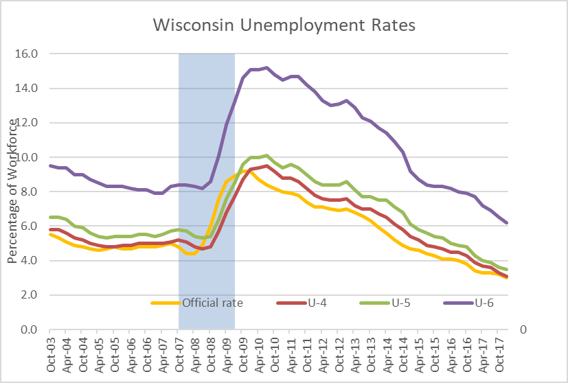 Wisconsin Unemployment Rates