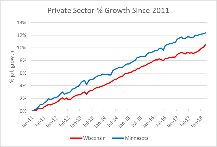 Private Sector % Growth Since 2011