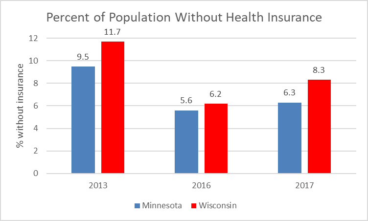Percent of Population Without Health Insurance