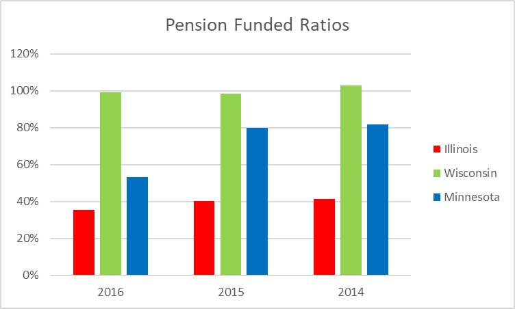 Pension Funded Ratios