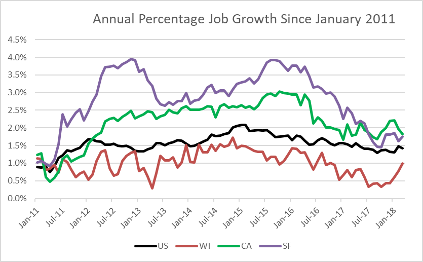 Annual Percentage Job Growth Since January 2011