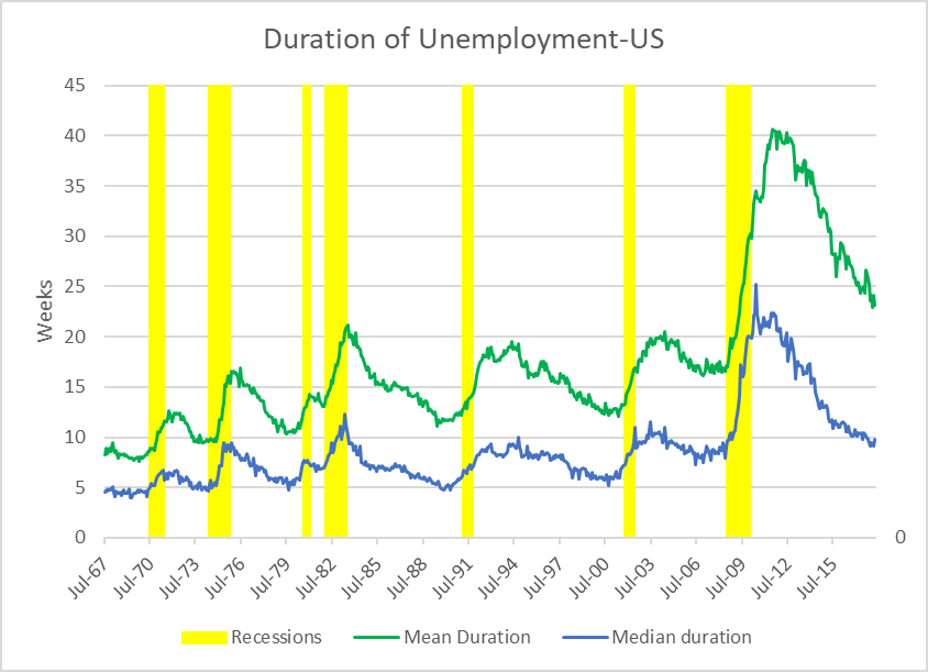 Duration of Unemployment-US