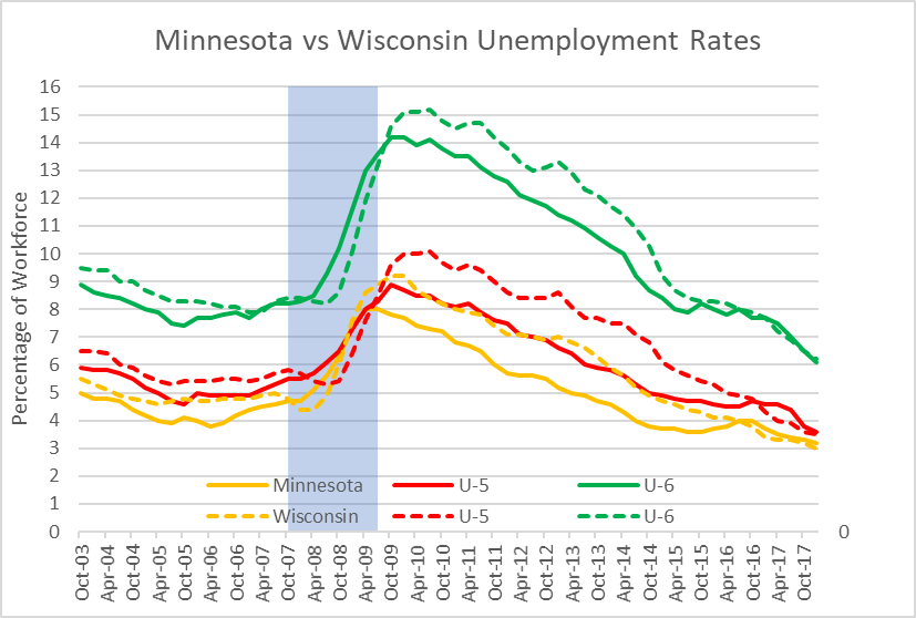 Minnesota vs Wisconsin Unemployment RatesMinnesota vs Wisconsin Unemployment Rates