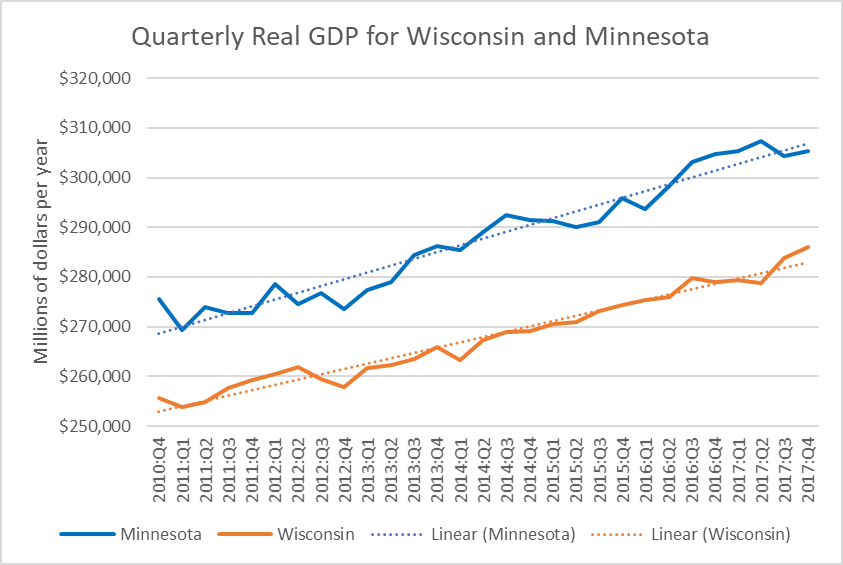 Quarterly Real GDP for Wisconsin and Minnesota