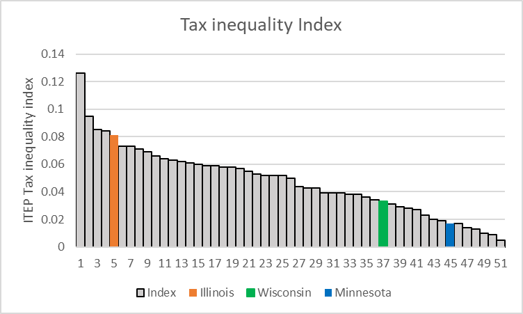 Tax Inequality Index
