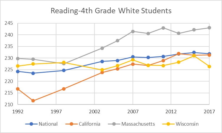Reading-4th Grade White Students