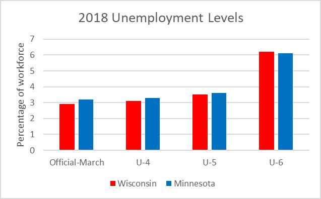 2018 Unemployment Levels