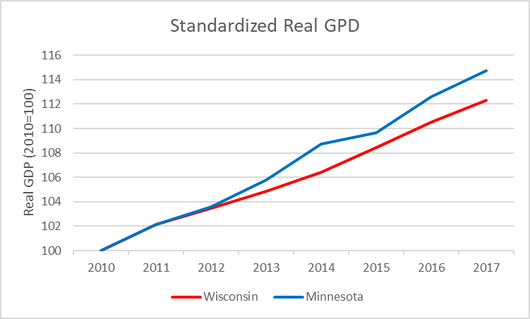 Standardized Real GDP