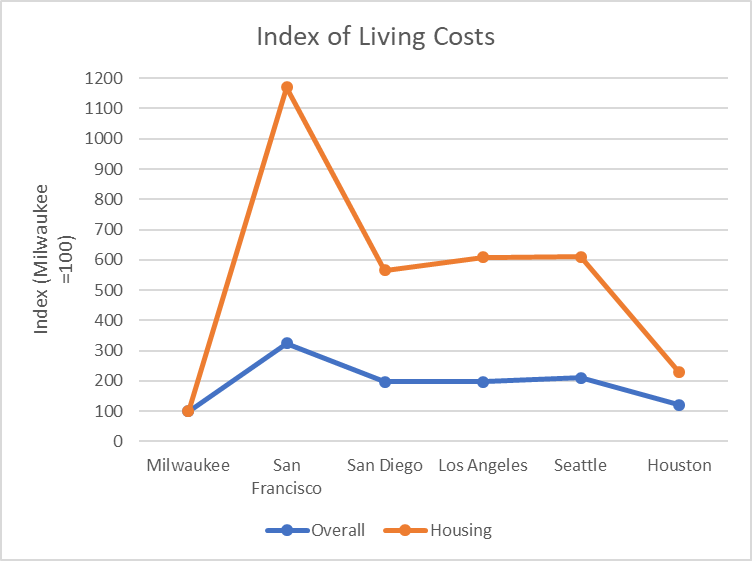 Index of Living Costs
