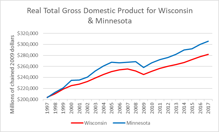 Real Total Gross Domestic Product for Wisconsin and Minnesota