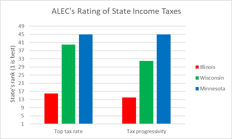 ALEC's Rating of State Income Taxes