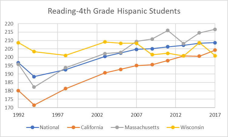 Reading-4th Grade Hispanic Students