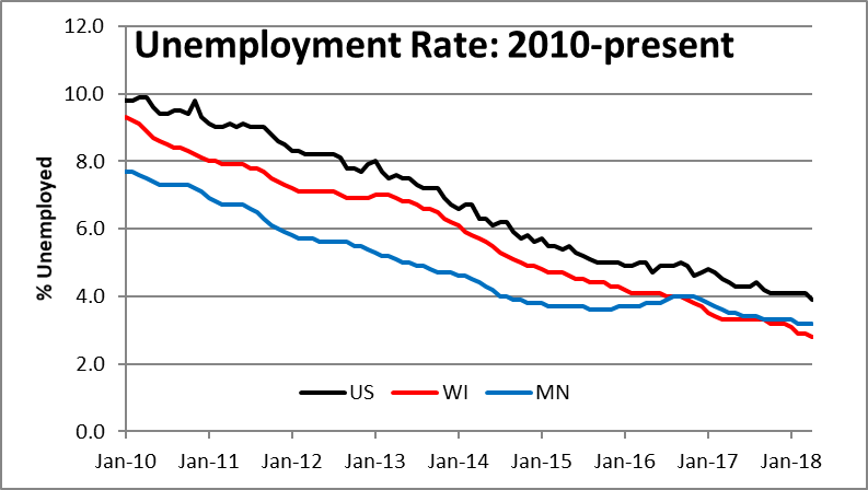 Unemployment Rate: 2010-present