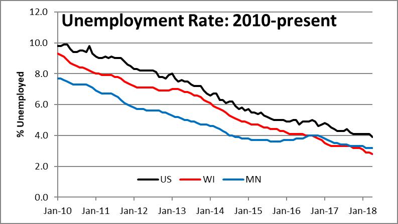 Unemployment Rate: 2010-present