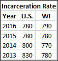 Incarceration Rate by year. Source: U.S. Department of Justice.