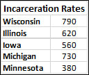 Incarceration Rates by State. Source: U.S. Department of Justice.