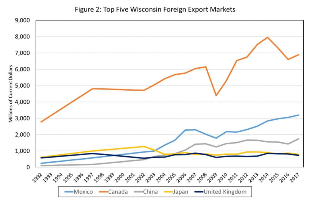 Top Five Wisconsin Foreign Export Markets. Sources: U.S. Office of Trade Policy and Economic Analysis, U.S. Office of Industry & Analysis, U.S. International Trade Administration, U.S. Department of Commerce. By WIndicators/UW-Extension Center for Community & Economic Development.