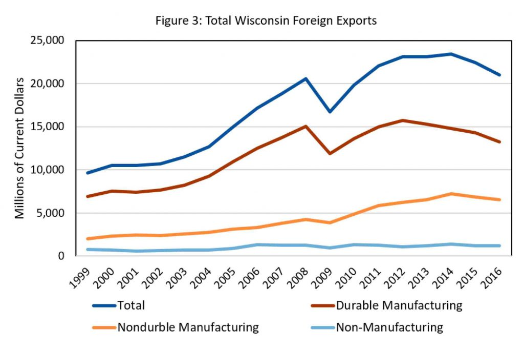 Total Wisconsin Foreign Exports. Sources: U.S. Office of Trade Policy and Economic Analysis, U.S. Office of Industry & Analysis, U.S. International Trade Administration, U.S. Department of Commerce. By WIndicators/UW-Extension Center for Community & Economic Development.