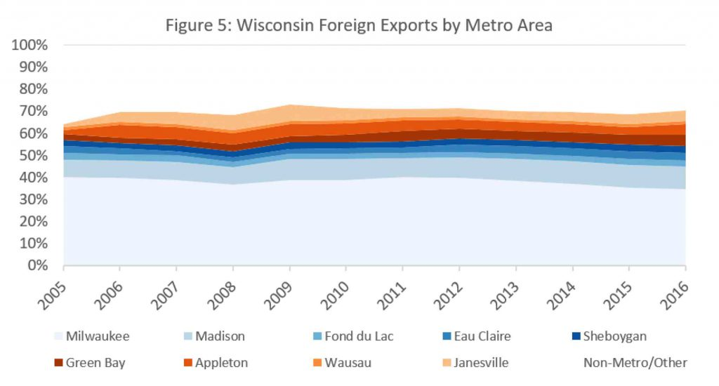 Wisconsin Foreign Exports by Metro Area. Sources: U.S. Office of Trade Policy and Economic Analysis, U.S. Office of Industry & Analysis, U.S. International Trade Administration, U.S. Department of Commerce. By WIndicators/UW-Extension Center for Community & Economic Development.