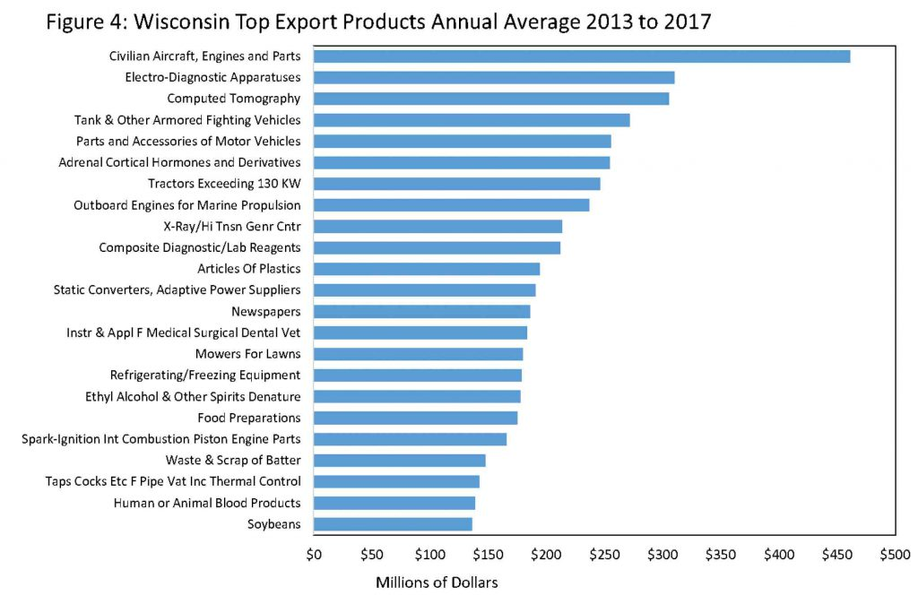 Wisconsin Top Export Products Annual Averge 2013 to 2017. Sources: U.S. Office of Trade Policy and Economic Analysis, U.S. Office of Industry & Analysis, U.S. International Trade Administration, U.S. Department of Commerce. By WIndicators/UW-Extension Center for Community & Economic Development.