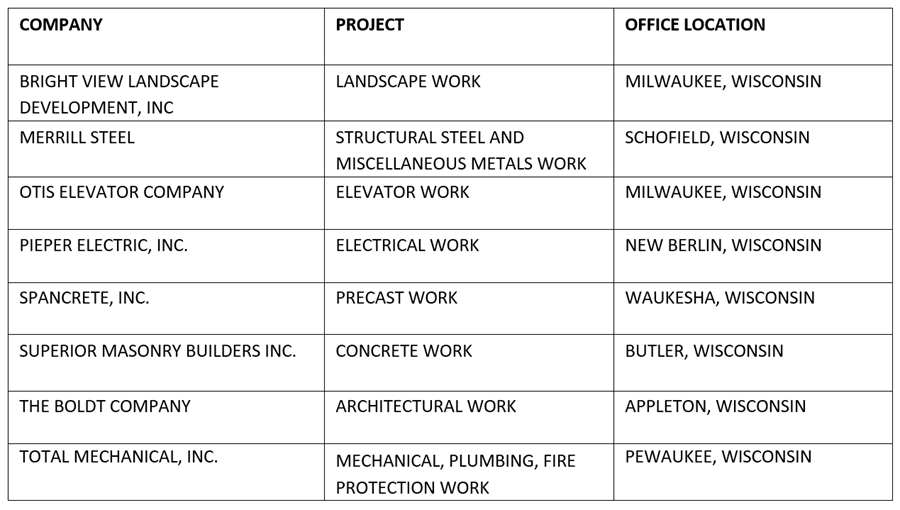 The list of companies that were awarded contracts