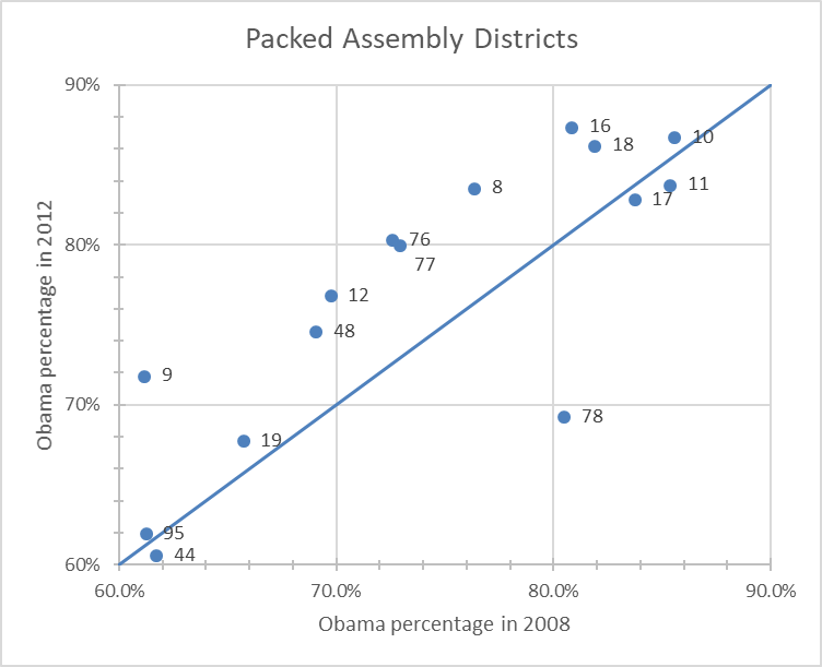 Packed Assembly Districts