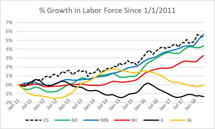 % Growth in Labor Force Since 1/1/2011