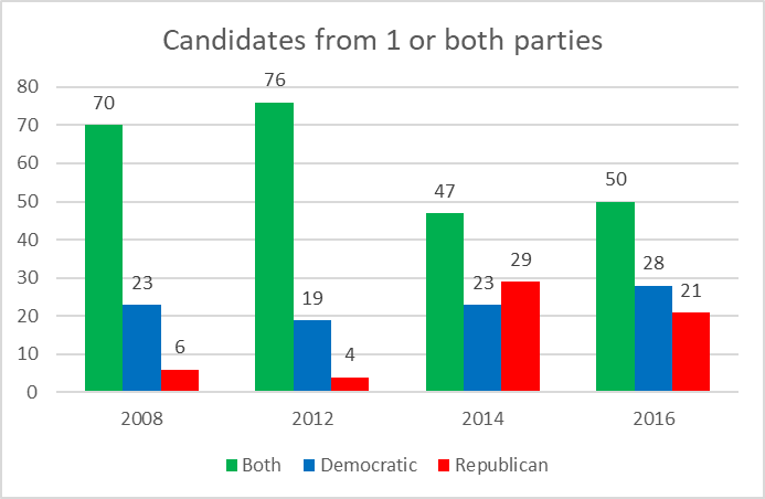 Candidates from 1 or both parties