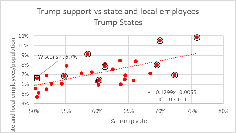 Trump support vs state and local employees Trump States