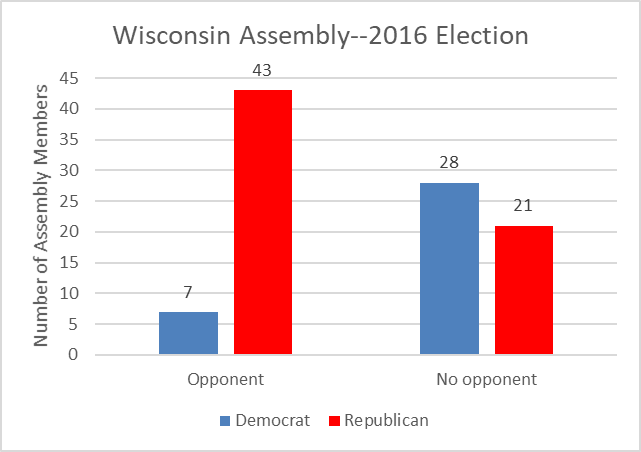 Wisconsin Assembly--2016 Election