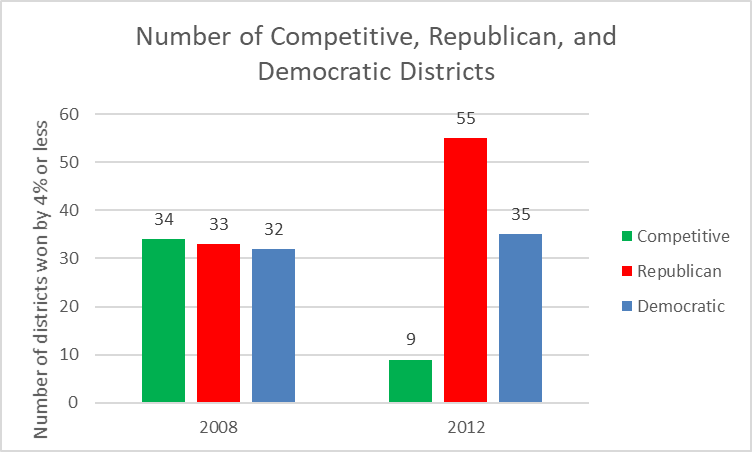 Number of Competitve, Republican, and Democratic Districts