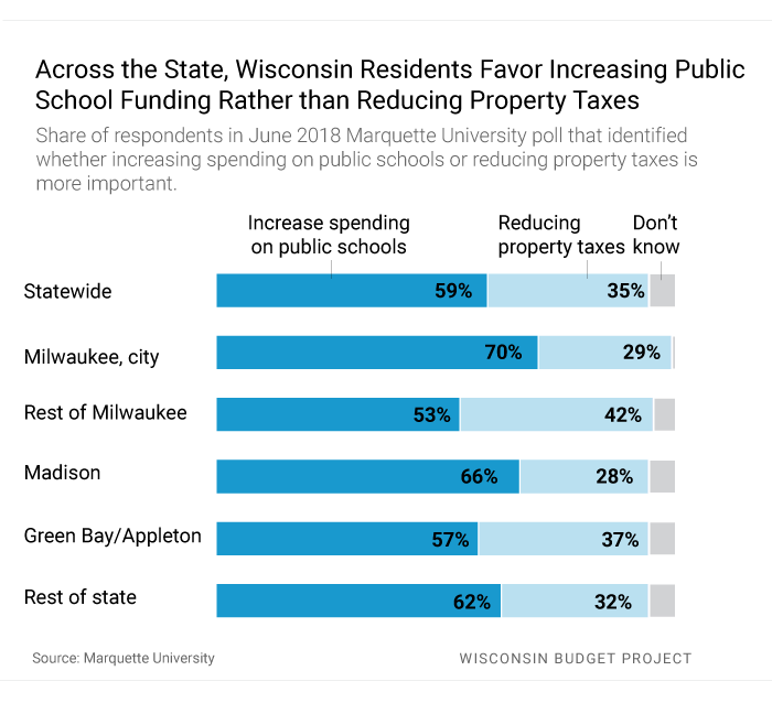 Across the State, Wisconsin Residents Favor Increasing Public School Funding Rather than Reducing Property Taxes.