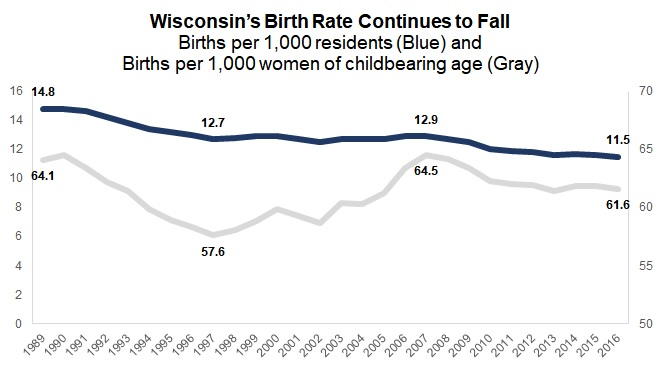 Wisconsin's Birth Rate Continues to Fall