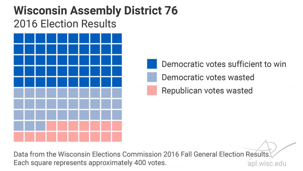 A A proportional area graph of the 2016 election results for the Wisconsin Assembly District 76 seat illustrates how voting patterns in a single district can contribute to an efficiency gap calculation. Illustration by Caitlin McKown/UW Applied Population Lab.proportional area graph of the 2016 election results for the Wisconsin Assembly District 76 seat illustrates how voting patterns in a single district can contribute to an efficiency gap calculation. Illustration by Caitlin McKown/UW Applied Population Lab.