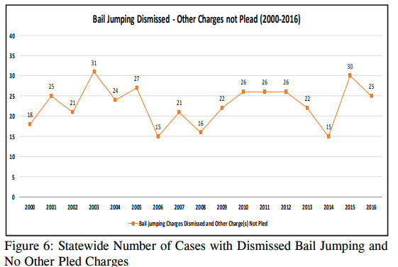 Statewide Number of Cases with Dismissed Bail Jumping and No Other Pled Chares. Source: The Use of Wisconsin's Bail Jumping Statute: A Legal and Quantitative Analysis.