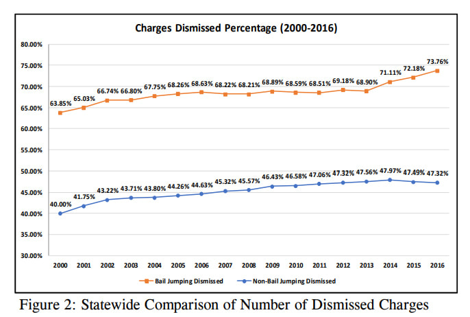 Charges Dismissed Percentage (2000-2016)