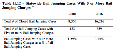 Statewide Bail Jumping Cases With 5 or More Bail Jumping Charges