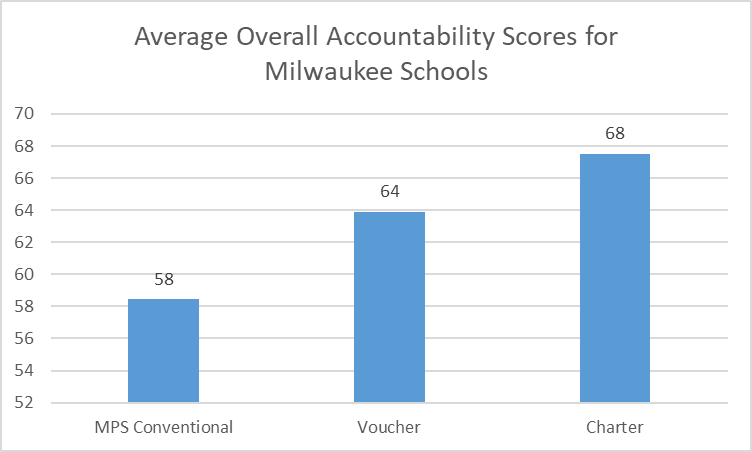 Average Overall Accountability Score fo Milwaukee School