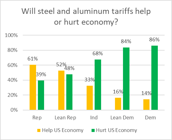 Will steel and aluminum tariffs help or hurt economy?