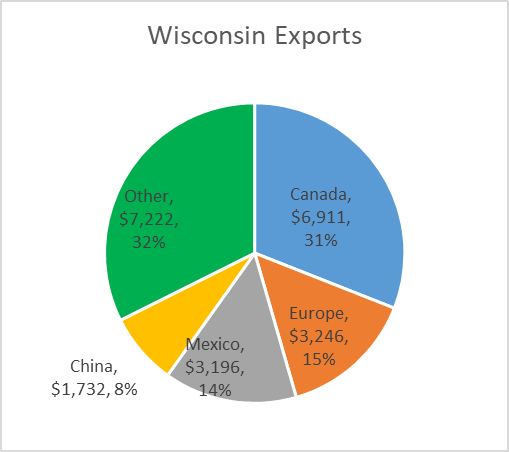 Wisconsin Exports.