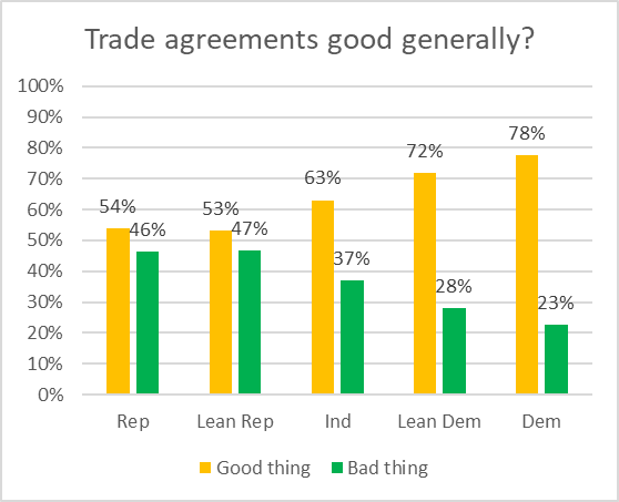 Trade agreements good generally?