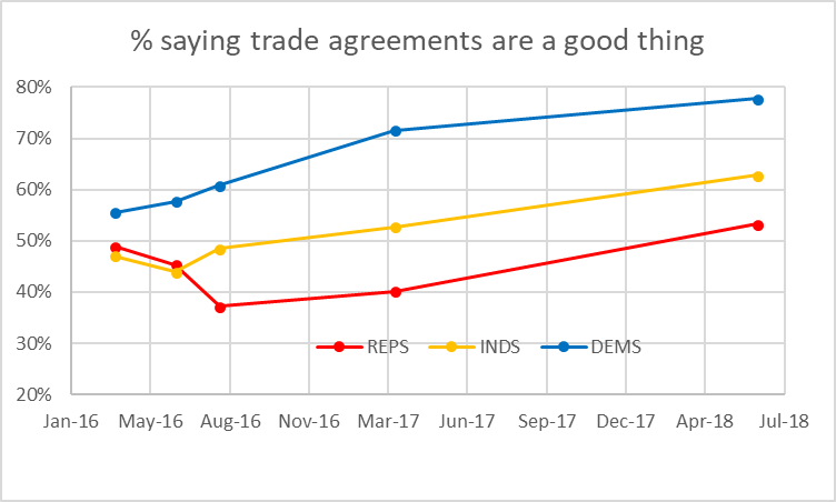 Percent saying trade agreements are a good thing.