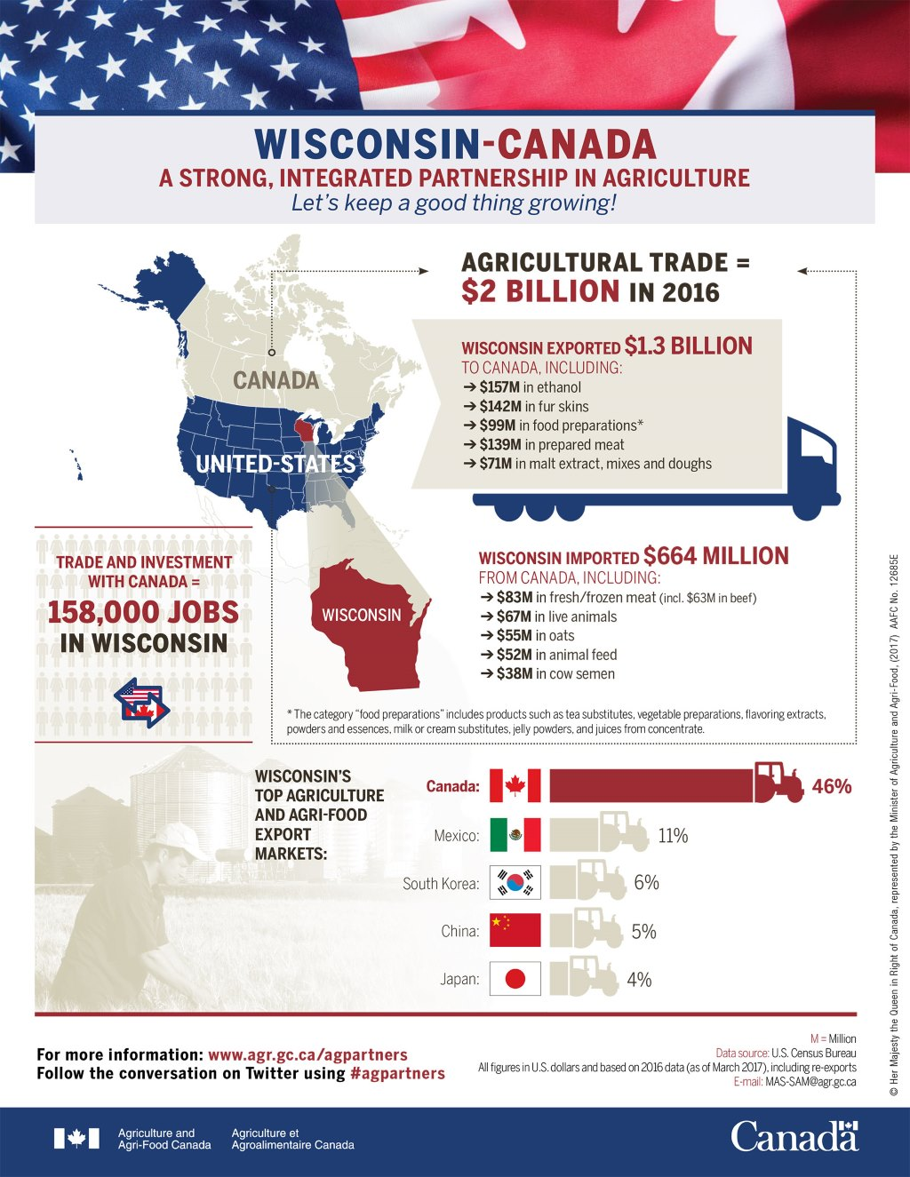 An extensive agricultural trade is just one facet of Wisconsin's multi-billion-dollar import-export relationship with Canada. Photo from Agriculture and Agri-Food Canada.