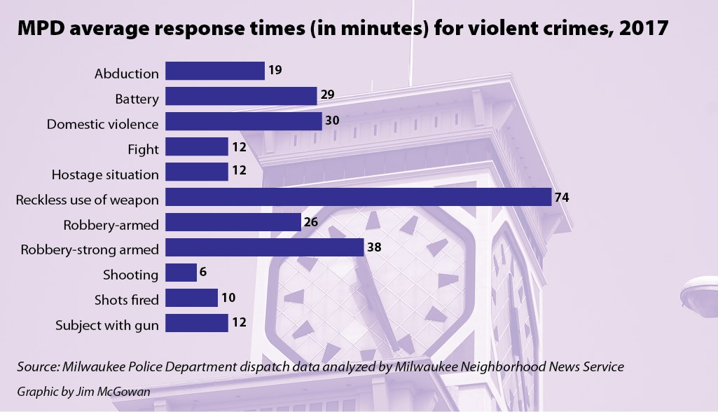 MPD average response times (in minutes) for violent crimes, 2017.