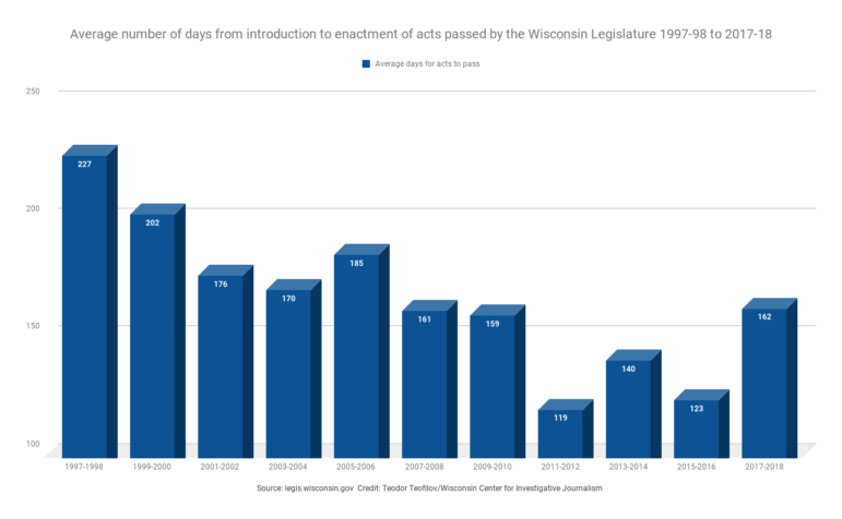 Average number of days from introduction to enactment of acts passed by the Wisconsin Legislature 1997-98 to 2017-18