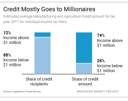 Credit Mostly Goes to millionaires