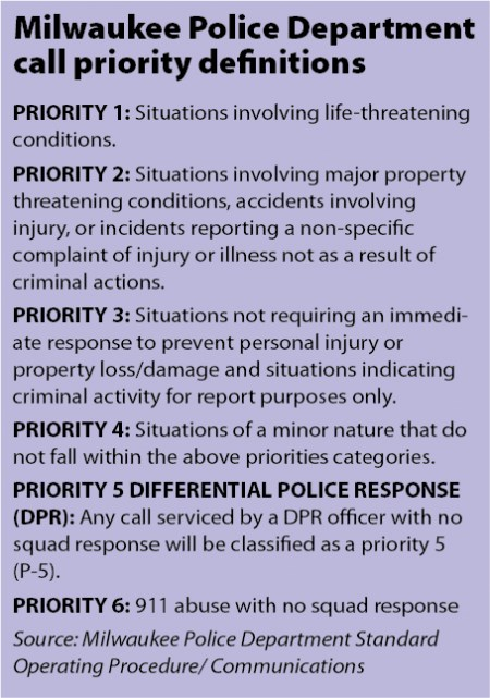 Milwaukee Police Department call priority definitions.